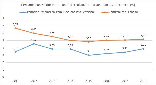 Sumber: Badan Pusat Statistik